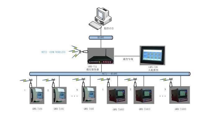 GWX-711无线通信服务器