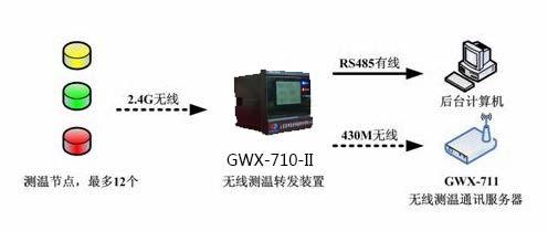 GWX-710-II 无线测温显示转发装置